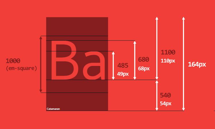 Шрифт Catamaran: эквивалент UPM и пикселей при использовании font-size: 100px