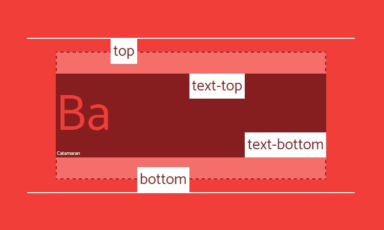 Vertical-align: top, bottom, text-top и text-bottom