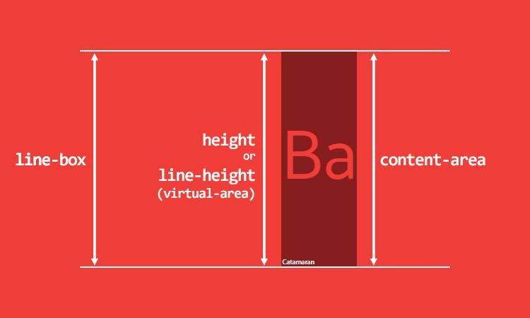 Inline замещаемые элементы, inline-block/inline-* и blocksified inline элементы имеют контент-область, равную их высоте или высоте линии