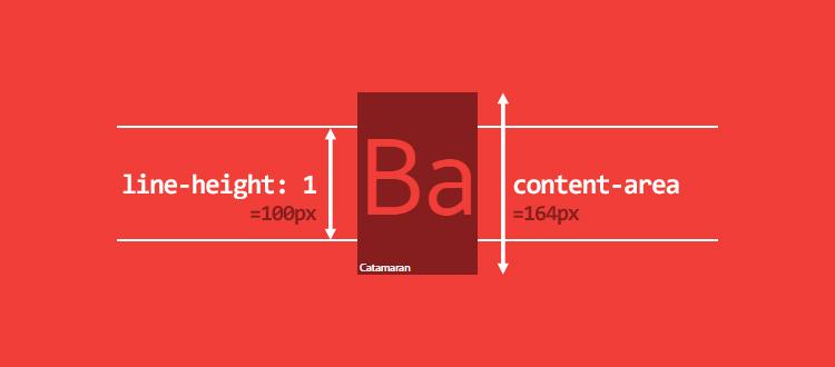 Используя line-height: можно создать line-box меньше, чем контент-область