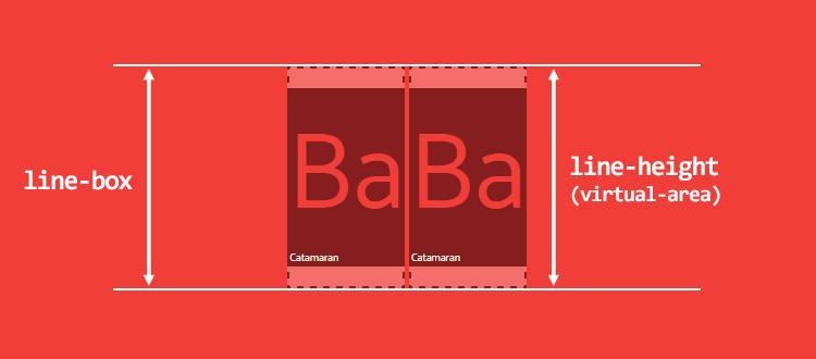 Те же значения шрифта, одинаковые исходные условия, кажется, что все в порядке