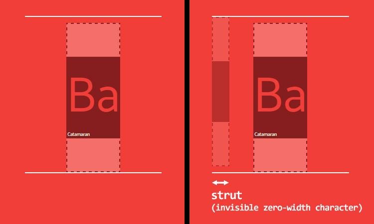 Каждый дочерний элемент выравнивается так, как если бы его line-box появился бы с невидимой нулевой ширины символа