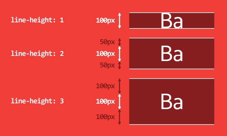 Результат установки для line-height разных значений. Текст всегда располагается по середине.