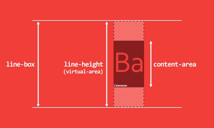 Inline-элементы, имеющие две разные высоты