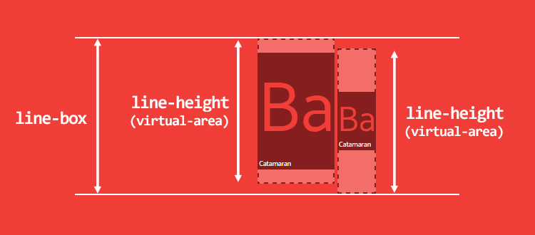 Меньший дочерний элемент может привести к увеличении высоты line-box